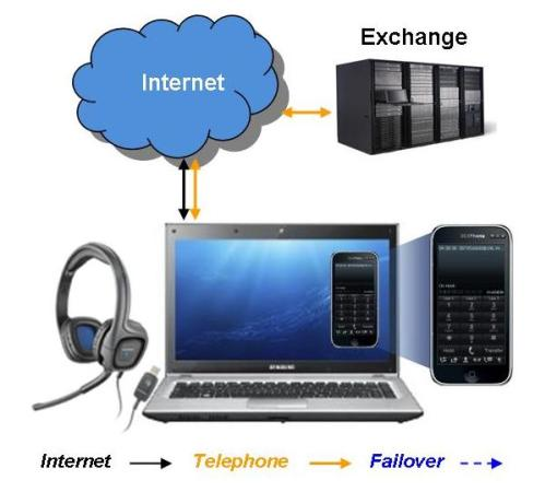 Software VoIP Phones