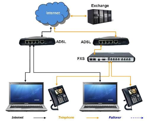 Analogue IP FXS Gateway