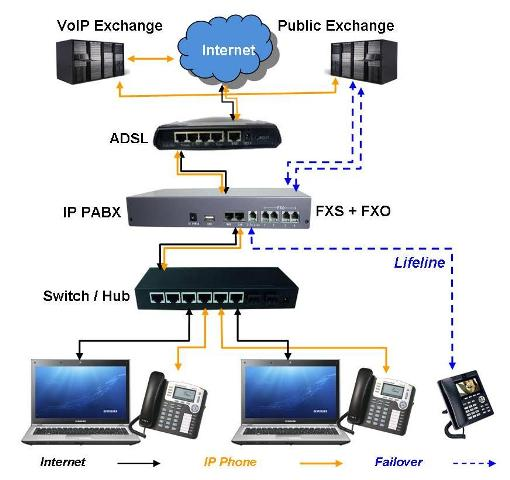 IP PABX Solution